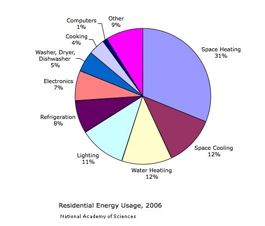 EnergyUsage Nikola Tesla Aliens